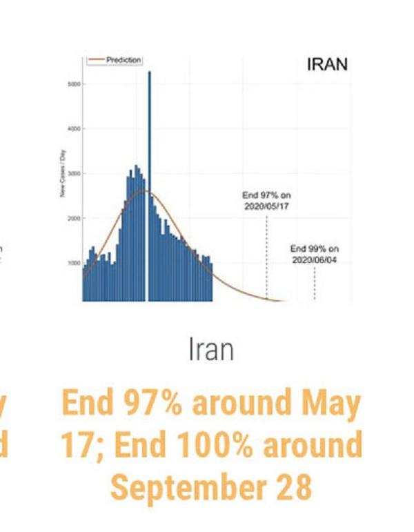 پایان ویروس کرونا در ایران