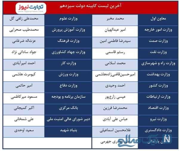 رونمایی از لیست کابینه سید ابراهیم رئیسی