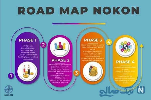 نقشه راه نوکون