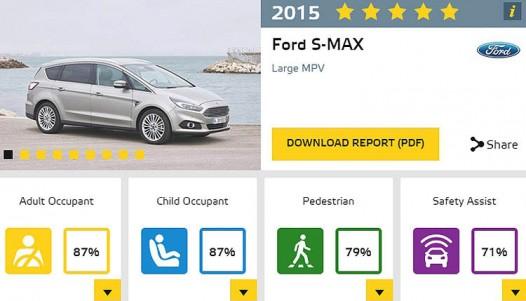 فورد S-Max و گلکسی در صدر ایمنترین خودروها  تصاویر