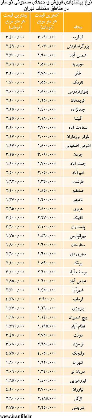 فهرست کامل قیمتهای جدید مسکن در تهران