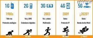 ۵G شبکه اینترنت پرسرعت نیست/ تمام شگفتی هایی که ۵G می سازد+تصاویر