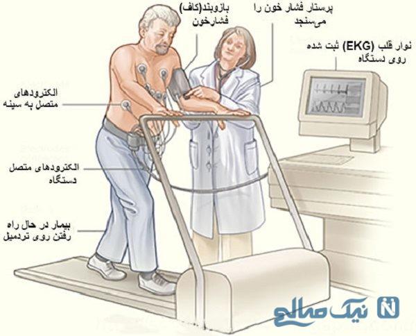 پیش بینی بیماری قلبی