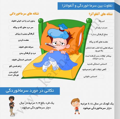 آیا تفاوت بین سرماخوردگی و آنفلوانزا را می دانید؟! + عکس