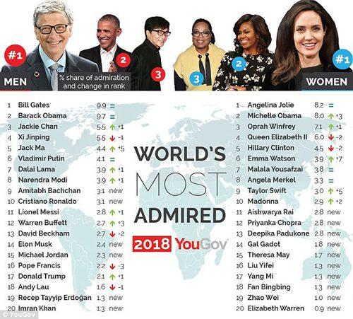 تحسین برانگیزترین افراد جهان