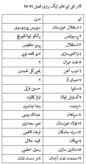 اخبار نقل و انتقالات لیگ برتر فوتبال ایران + جدول