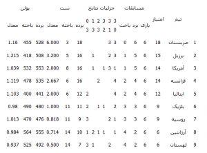 دیدار امروز ایران-صربستان در لیگ جهانی والیبال / ایران به مرحله نهایی می رسد؟ + جدول