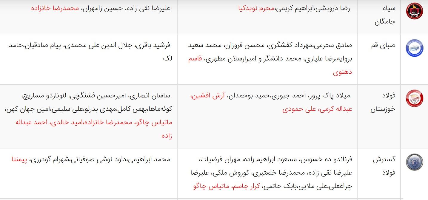 آخرین اخبار نقل و انتقالات لیگ برتر فوتبال ایران + جدول کلی انتقال ها