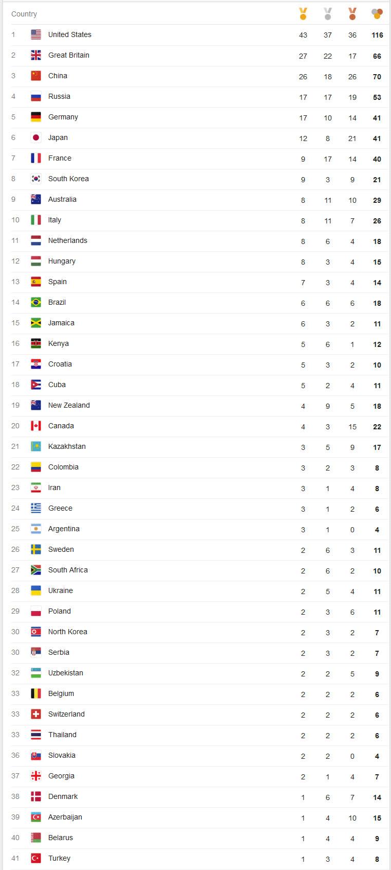 نتایج ورزشکاران ایران در روز ماقبل پایانی المپیک ریو + جدول توزیع مدال ها
