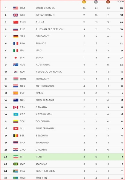 جدول مدال ها در پایان روز نهم المپیک ۲۰۱۶ ریو + عکس
