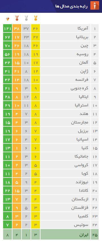 جدول پایانی مدال های المپیک ریو ۲۰۱۶ + تصاویر