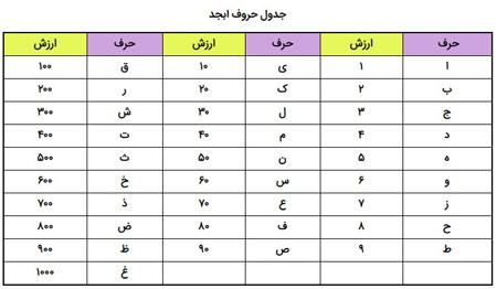 حروف ابجد فال حافظ